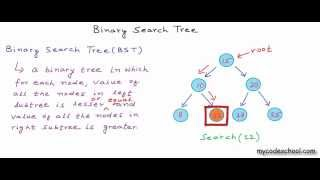 Data structures: Binary Search Tree