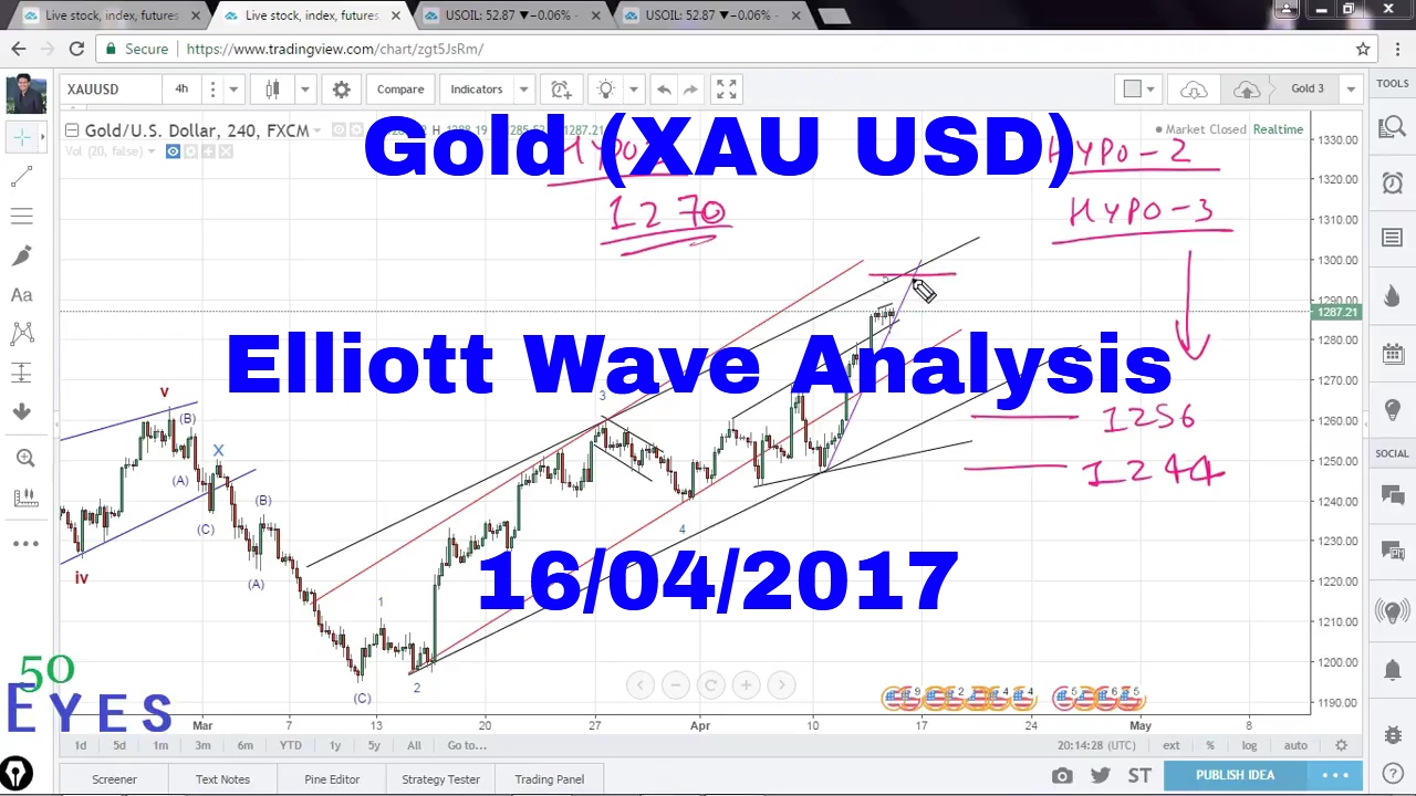 Forex Xau Usd Gold Technical Analysis Mt4 Indicator Strategies