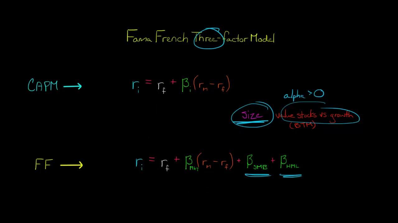 Fama French Three Factor Model