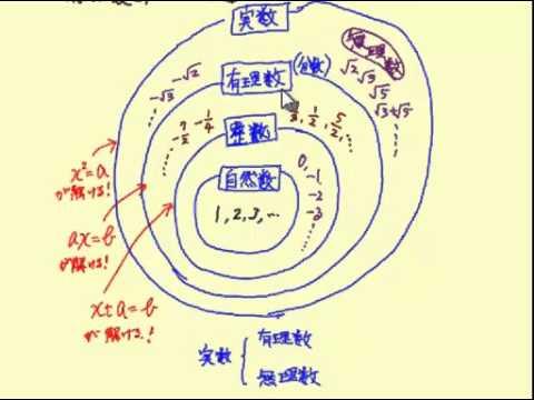 らくらく数学 3年2章[7]②有理...