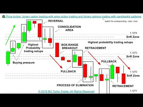 Trading binary options with price action
