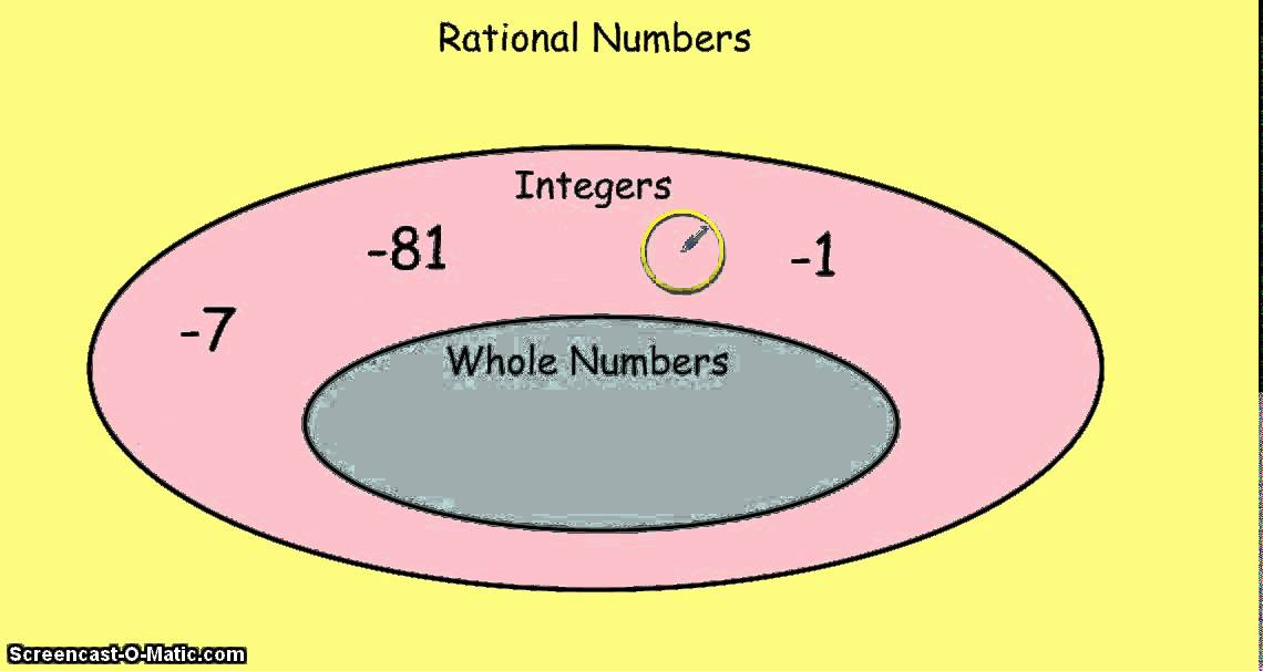 Classifying Rational Numbers  YouTube