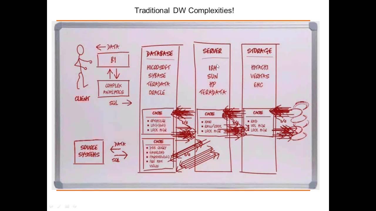 IBM Netezza Architecture YouTube - Netezza architecture