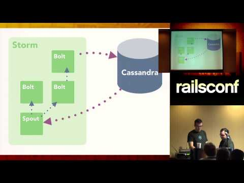 RailsConf 2014 - How to Build a Smart Profiler for Rails by Tom Dale and Yehuda Katz