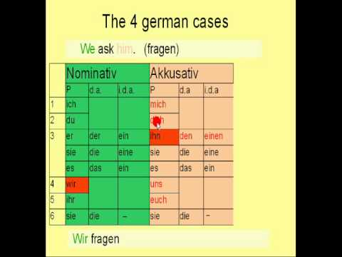 Learn German # 8 - Accusative Case