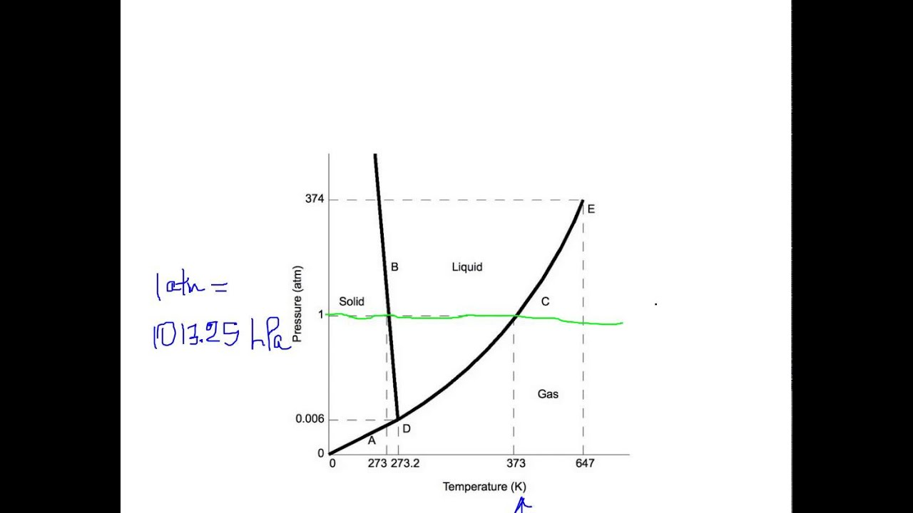 phase diagram for h2o