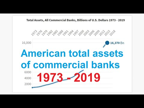 American Total Assets Of Commercial Banks 1973 - 2019
