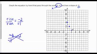 graph the equation that pass through the point 0 4 and has a slope of 2