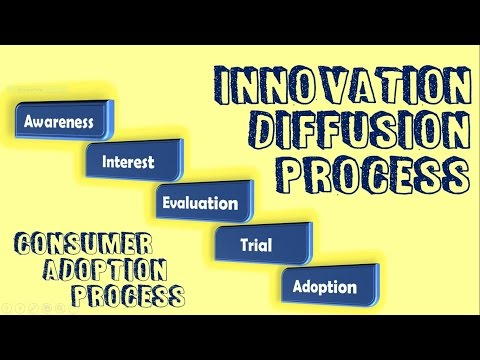 Innovation - Diffusion Process | Consumer - adoption process | Marketing Management | BBA | ppt