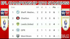 EFL sky bet CHAMPIONSHIP 2019/2020 STANDINGS ; POINTS TABLE ; Huddersfield Town vs Fulham match
