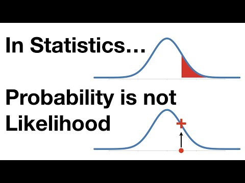 StatQuest: Probability vs Likelihood