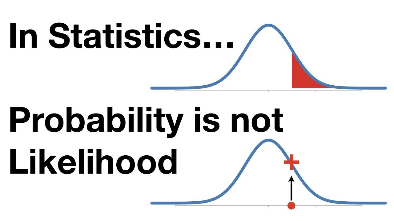 StatQuest: Probability vs Likelihood