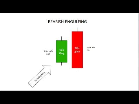 Kết quả hình ảnh cho nến Bearish Engulfing