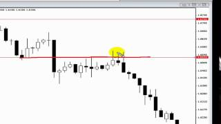 how to make Price Action Forex Trading Strategies Tutorial