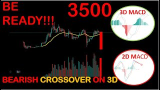 ?DONT BUY NOW!! BITCOIN HAS OFFICIALLY STARTED ITS DOWNTREND TO 3K: ZILLIQA READY TO TAKE A BIG HIT!