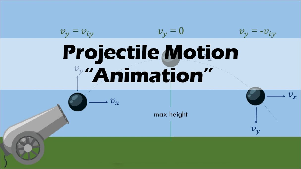 Download PROJECTILE MOTION | Physics Animation