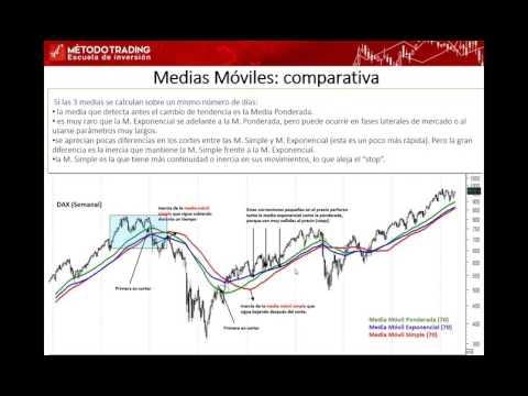 Cómo hacer trading con Medias Móviles. Pablo Gil. 16/05/2017