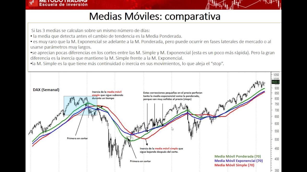a2fa6ad6d9d Cómo hacer trading con Medias Móviles. Pablo Gil. 16/05/2017 - YouTube