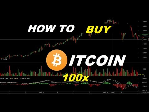 How To Buy Or Short Bitcoin At 100x Leverage
