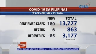24 Oras News Alert: Philippines reports 180 new COVID-19 cases; total at 13,777