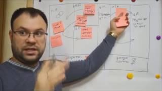 Визуальный бизнес-план или Бизнес модель по А. Остервальдеру