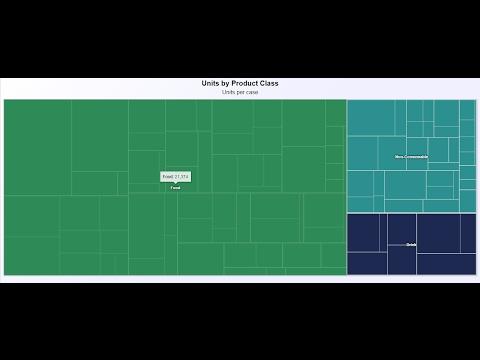 Treemap Chart - Knowage