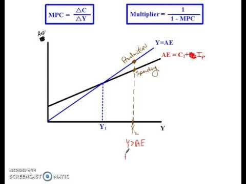 equilibrium gdp