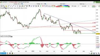 Forex - Bourse : Stratégies techniques du 19 juillet 2018