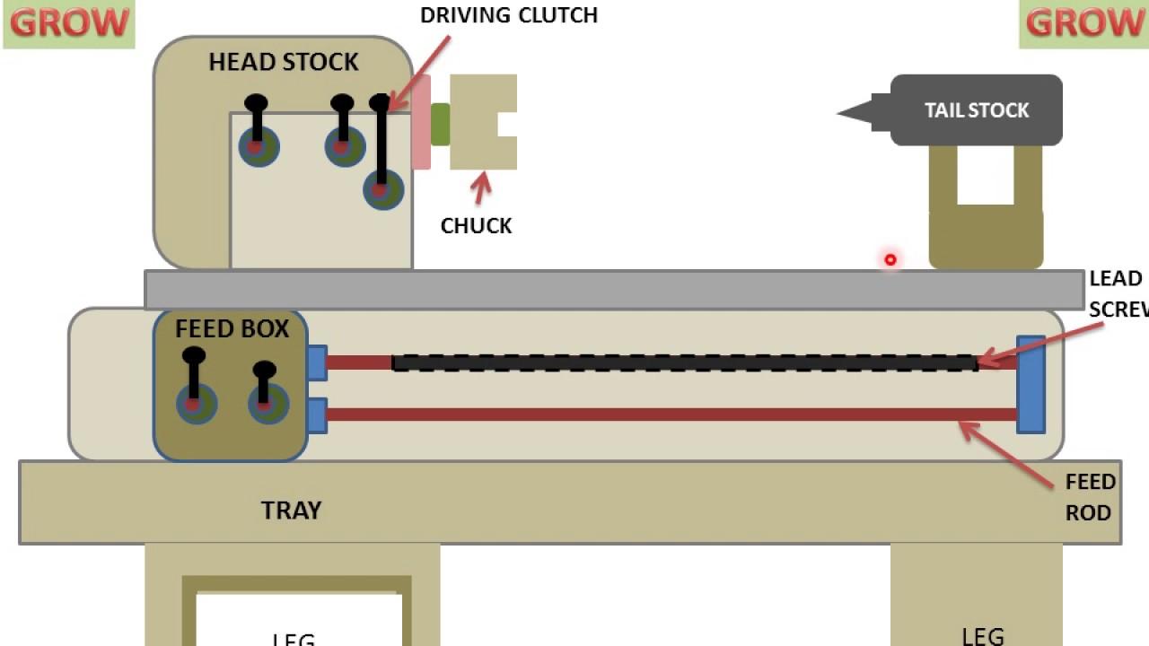 hight resolution of lathe diagram