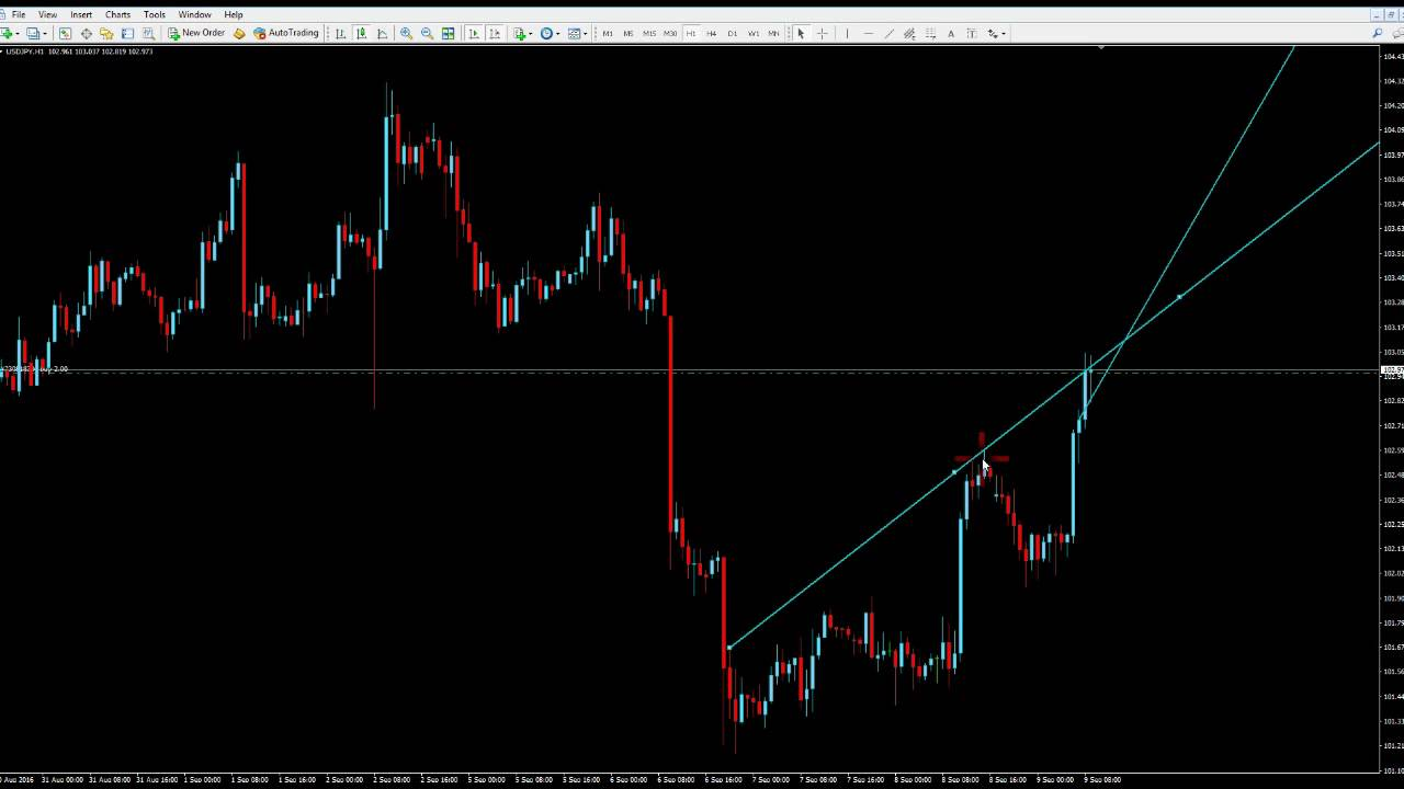The Floor Trader Strategy Retracement Continuation