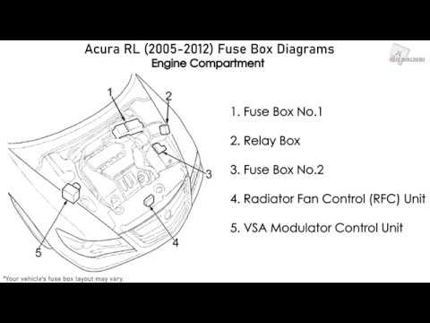 Acura Rl 2005 2012 Fuse Box Diagrams Youtube