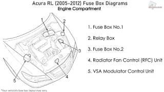 Acura RL (2005-2012) Fuse Box Diagrams - YouTube | Acura Rl Fuse Box |  | YouTube