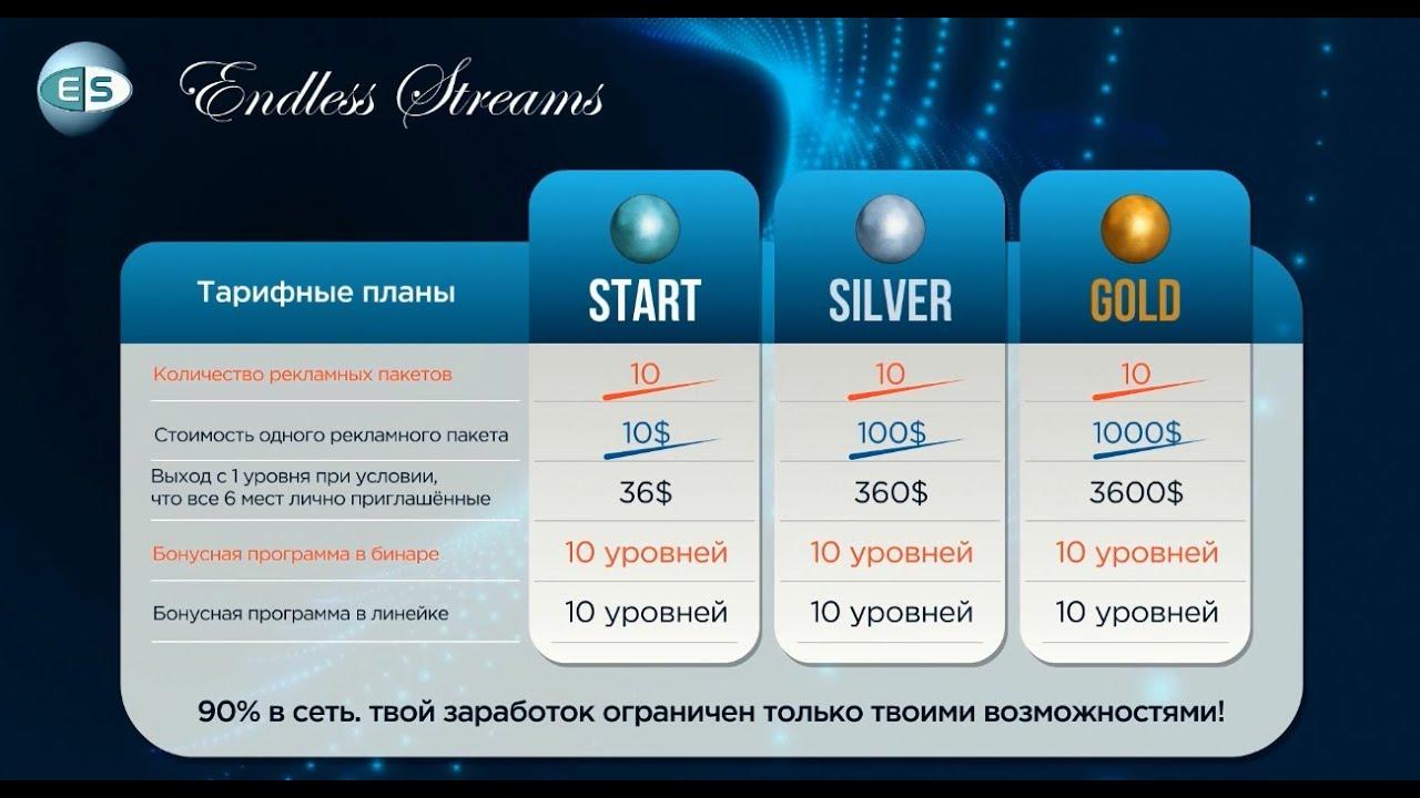Уникальная презентация рекламного сервиса ES от Елены Дмитриевой! 21 08 19