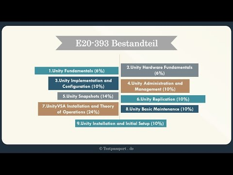 [testpassport.de] E20-393 Unity Solutions Specialist Exam for Implementation Engineers
