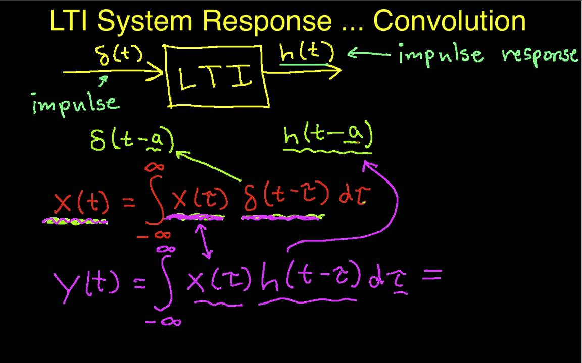 Response of an LTI System: Convolution - YouTube