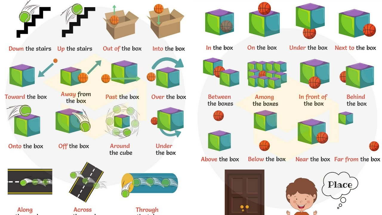 Prepositions Of Place And Movement In English Prepositions With