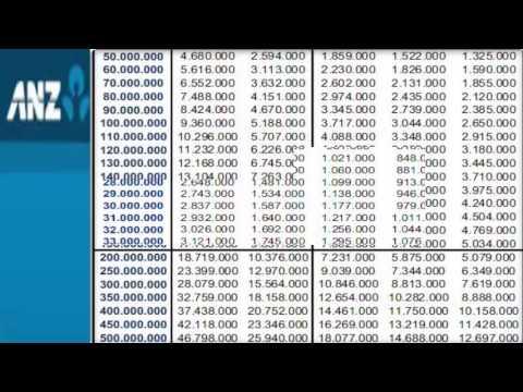 Lãi Suất ANZ Vay Tiền Tiêu Dùng Nhanh 24h Gọi Ngay 0914245606