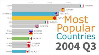 Most Popular Countries by Tourists 1991 - 2019