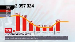 Коронавірус в Україні за минулу добу 374 осіб не пережили недугу