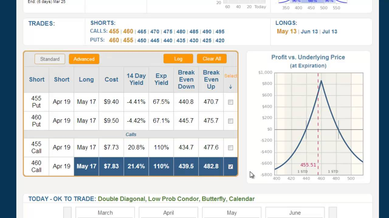 Option trading calendar spread