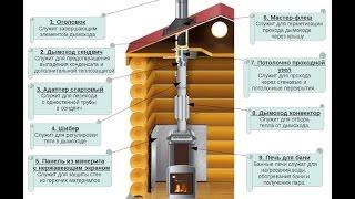 видео Банная крыша: принципы устройства