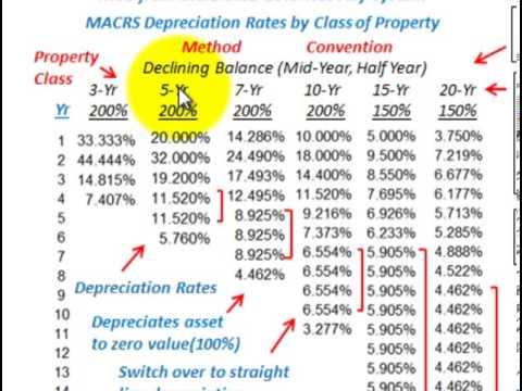 Depreciation Accounting (MACRS Depreciation, Modified Accelerated