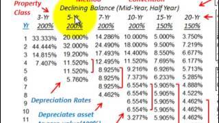 Depreciation Accounting (MACRS Depreciation, Modified Accelerated Cost Recovery System)