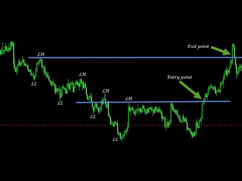 Price Action Trading Step by Step to Make 1000 pips per Mont