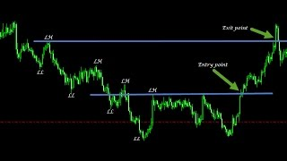 Price Action Trading Step by Step to Make 1000 pips per Month