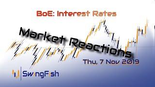 BoE Rates - Market Reactions