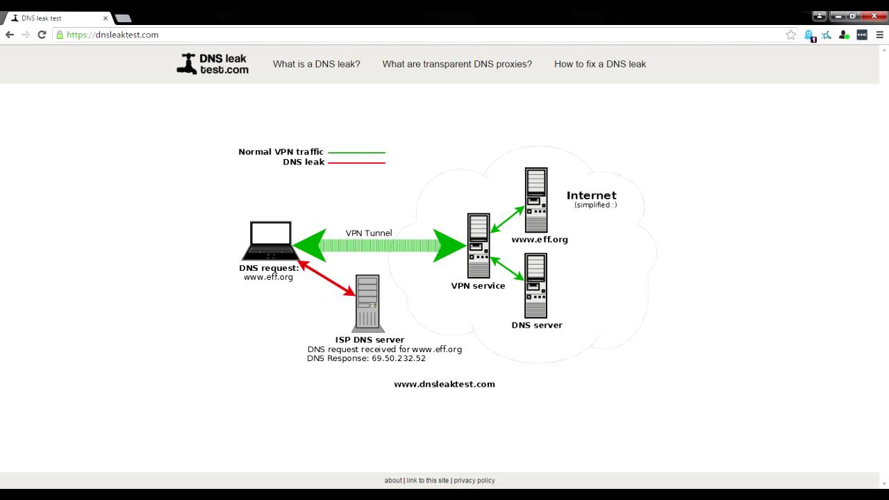 HOW TO CHECK IF YOUR VPN IS WORKING OR LEAKING!