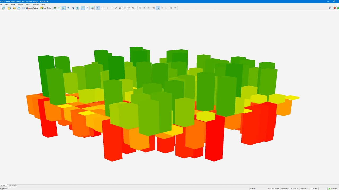 3D Correlation Map in MetaTrader 5