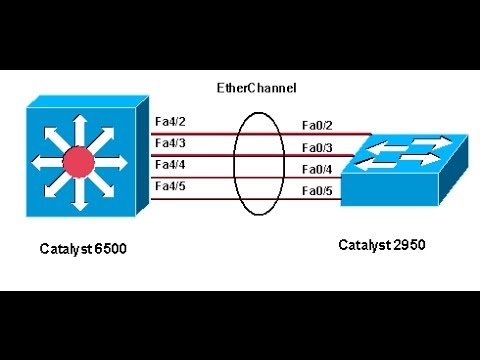 Etherchannel part1 آموزش فارسی سیسکو