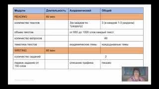 видео Подготовка к экзамену ielts
